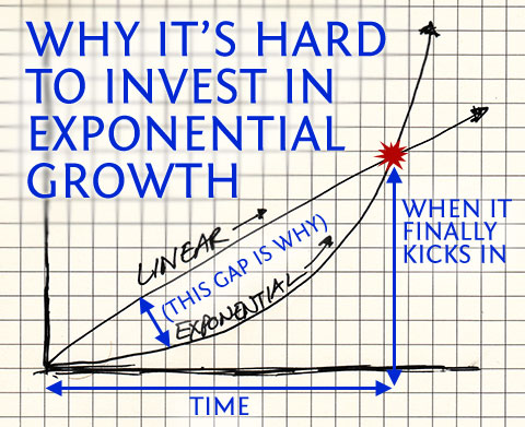 Post image for Why It's Hard to Invest in Exponential Growth