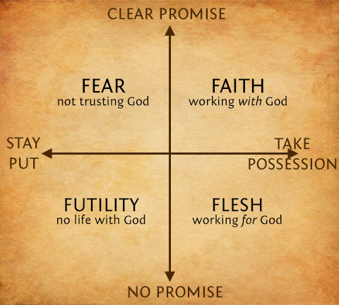 The Promise-Possession Matrix