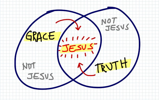 If It Isn't Full of Grace AND Truth, It Isn't Jesus