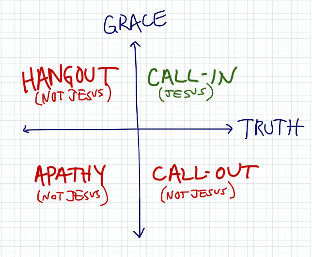 Grace and Truth Matrix