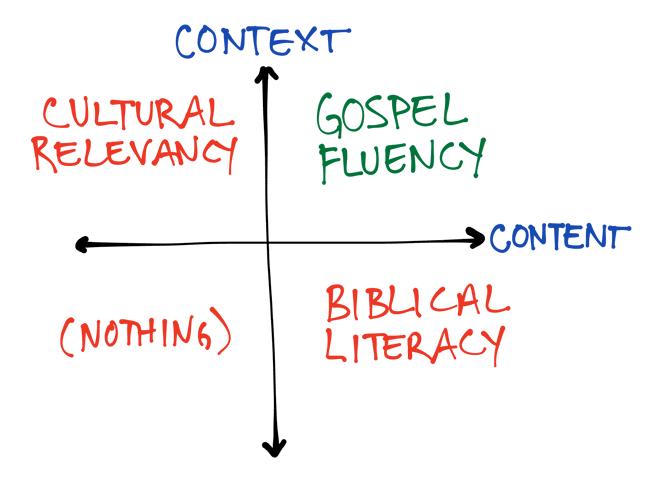 gospel-fluency