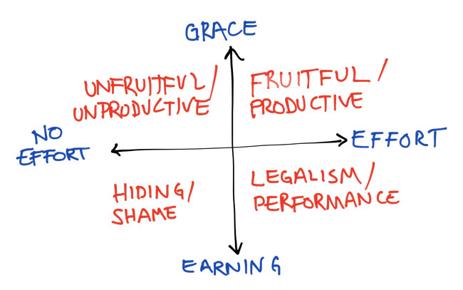 Grace and Effort Matrix